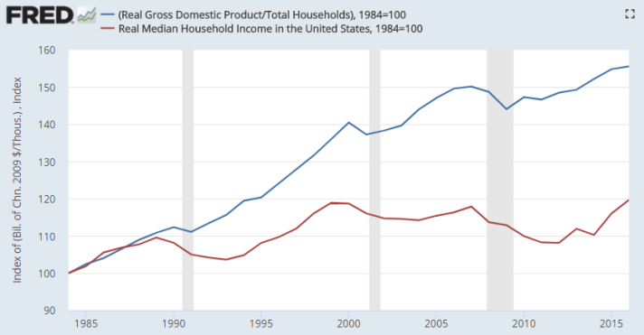 US_GDP_per_capita_vs_median_household_income